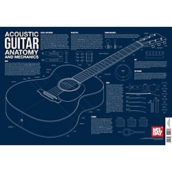 Mel Bay Acoustic Guitar Anatomy and Mechanics Wall Chart (30342)